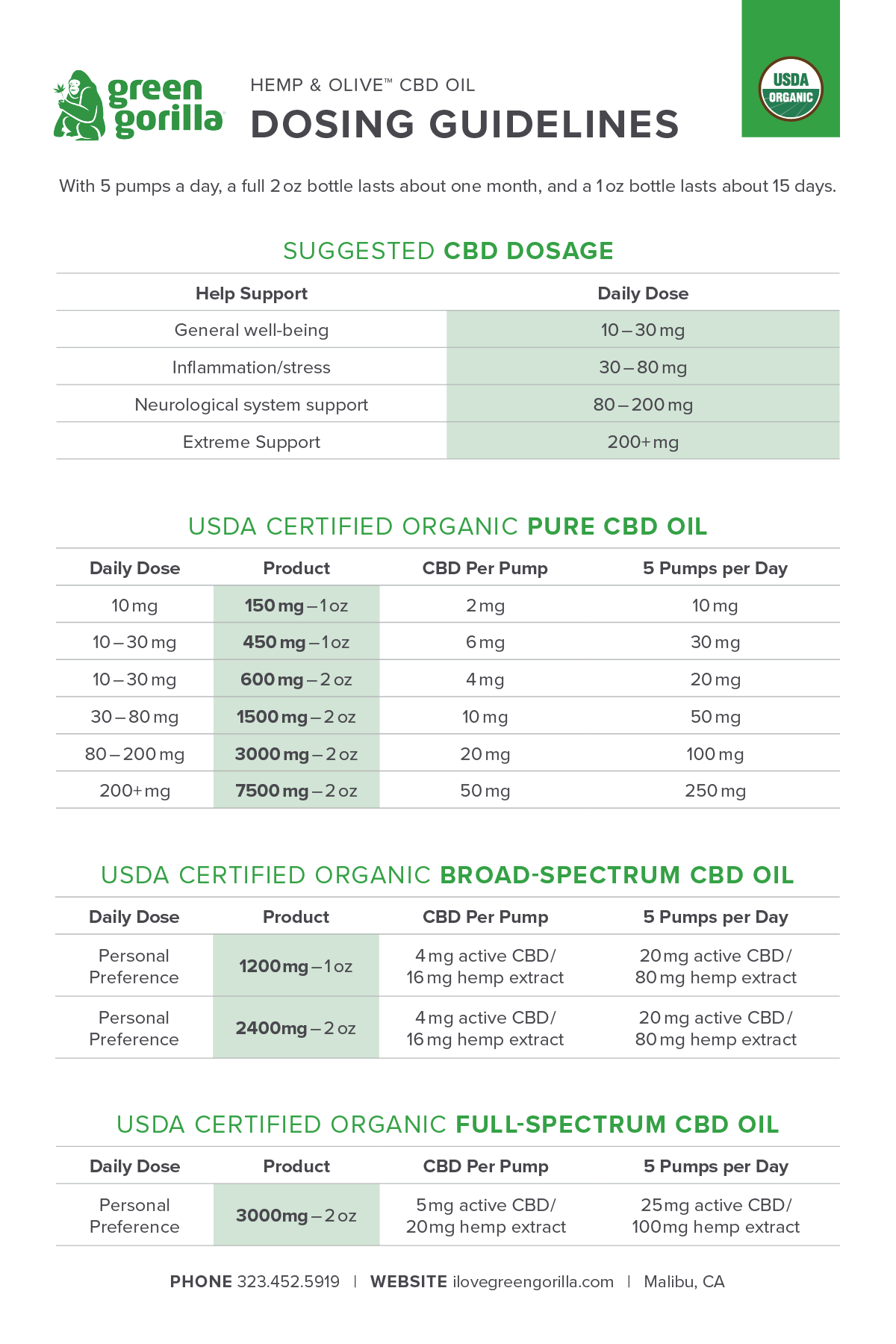 CBD Human Dosing Chart