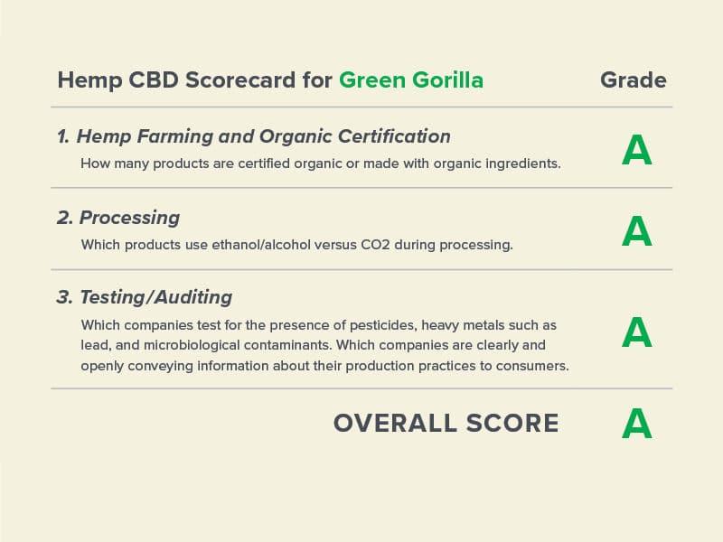 Green Gorilla awarded A scorecard hemp CBD category